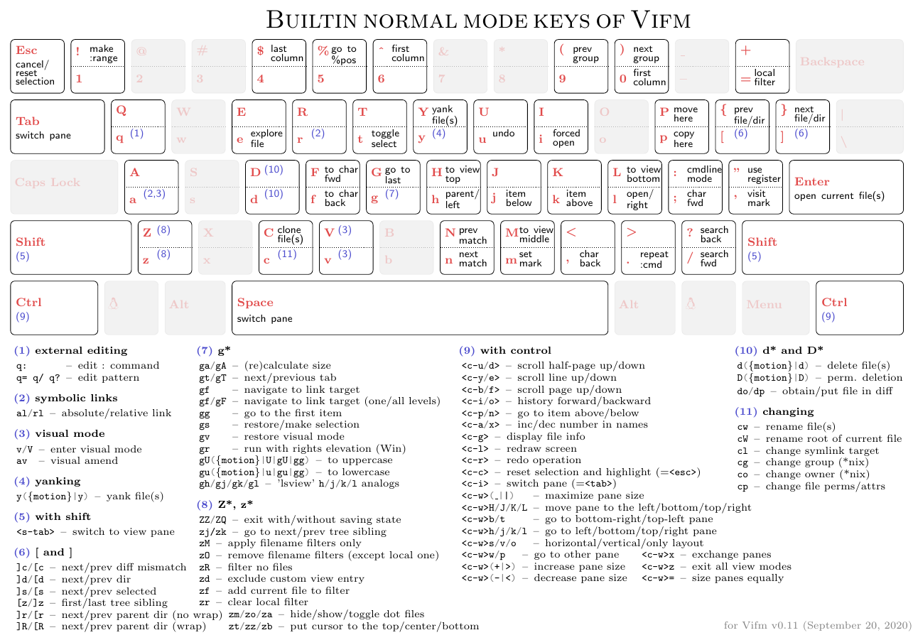 Builtin normal cheatsheet